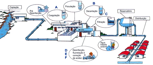 Captacao_Agua_Processo